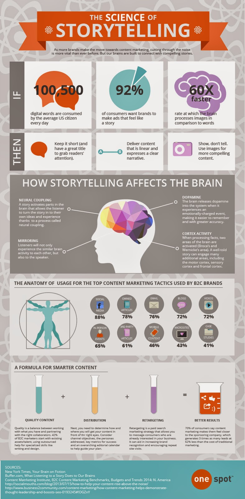 Infographic depicting how stories infuence neurological responses in people.