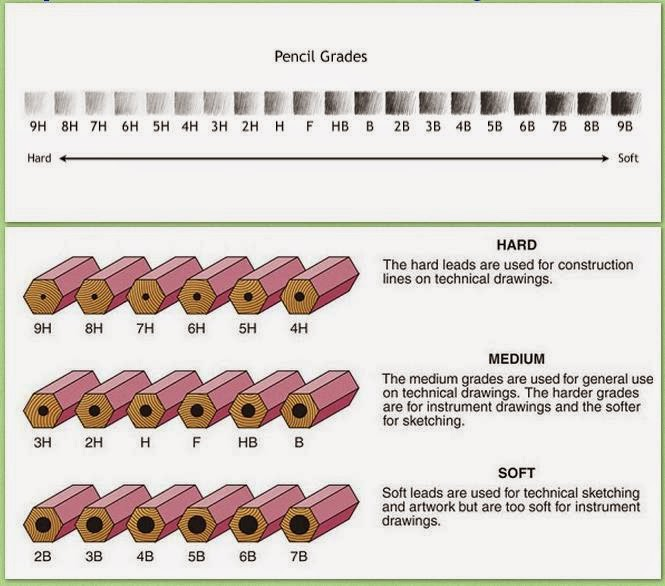 pencil grades and difference between the types of pencils learn to