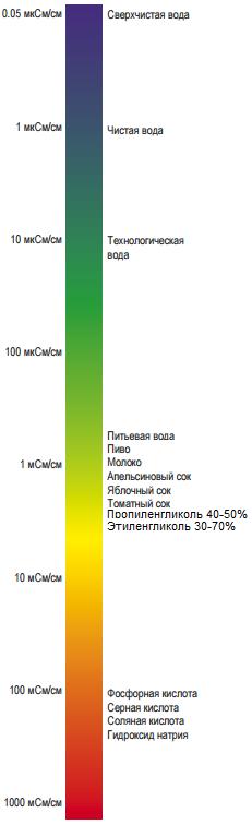 Электропроводность, мкСм/см
