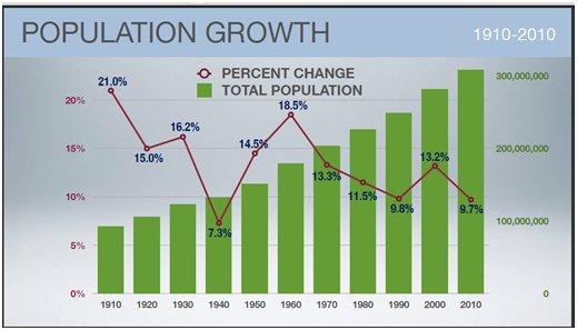 Sustainable Population