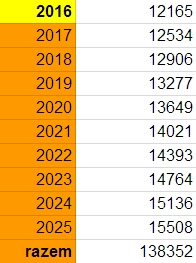 Limit wpłat IKE 2016