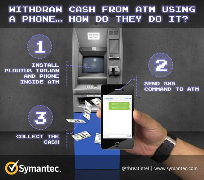 Bagaimana Cara Mesin ATM Di Godam