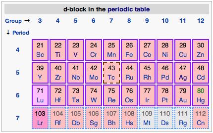 Inner transition metals periodic table inner transition metals periodic table thursday september 6 2012 urtaz Choice Image