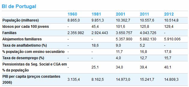 dados estatisticos portugal