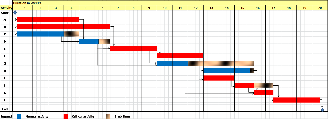 Gantt chart thesis research proposal
