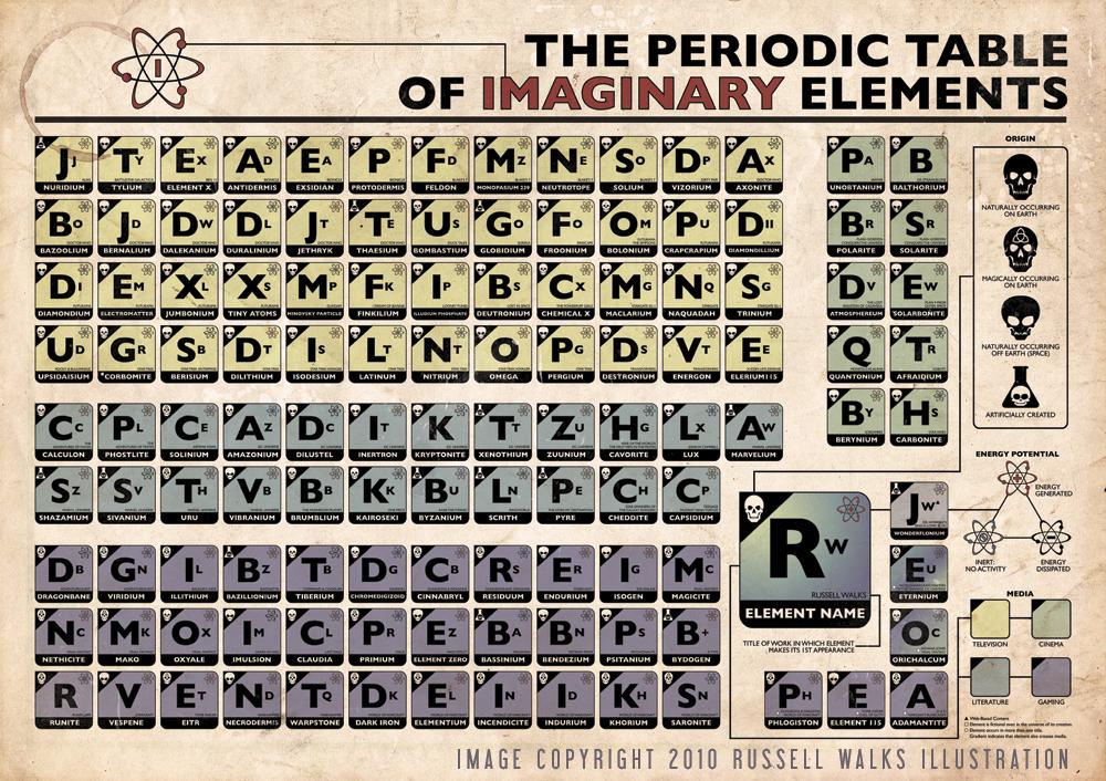La ciencia de la vida otras quince sustancias qumicas ficticias tabla peridica de los elementos imaginarios urtaz Image collections