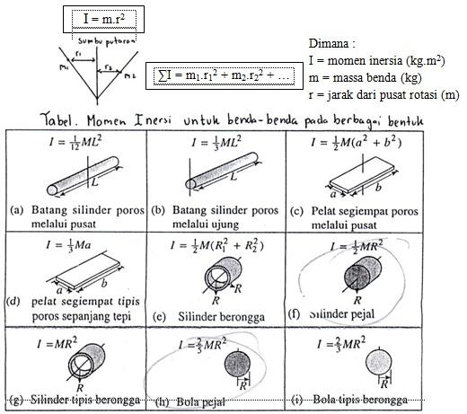 metode pembelajaran bank soal fisika soal un materi fisika rpp silabus