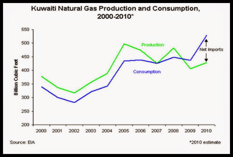 BACCI-Kuwait-Oil-and-Gas-Contractual-Framework-and-the-Development-of-a-Modern-Natural-Gas-Industry-21-Dec-2011