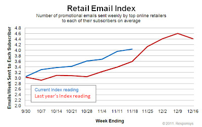 Click to view the Nov. 18, 2011 Retail Email Index larger