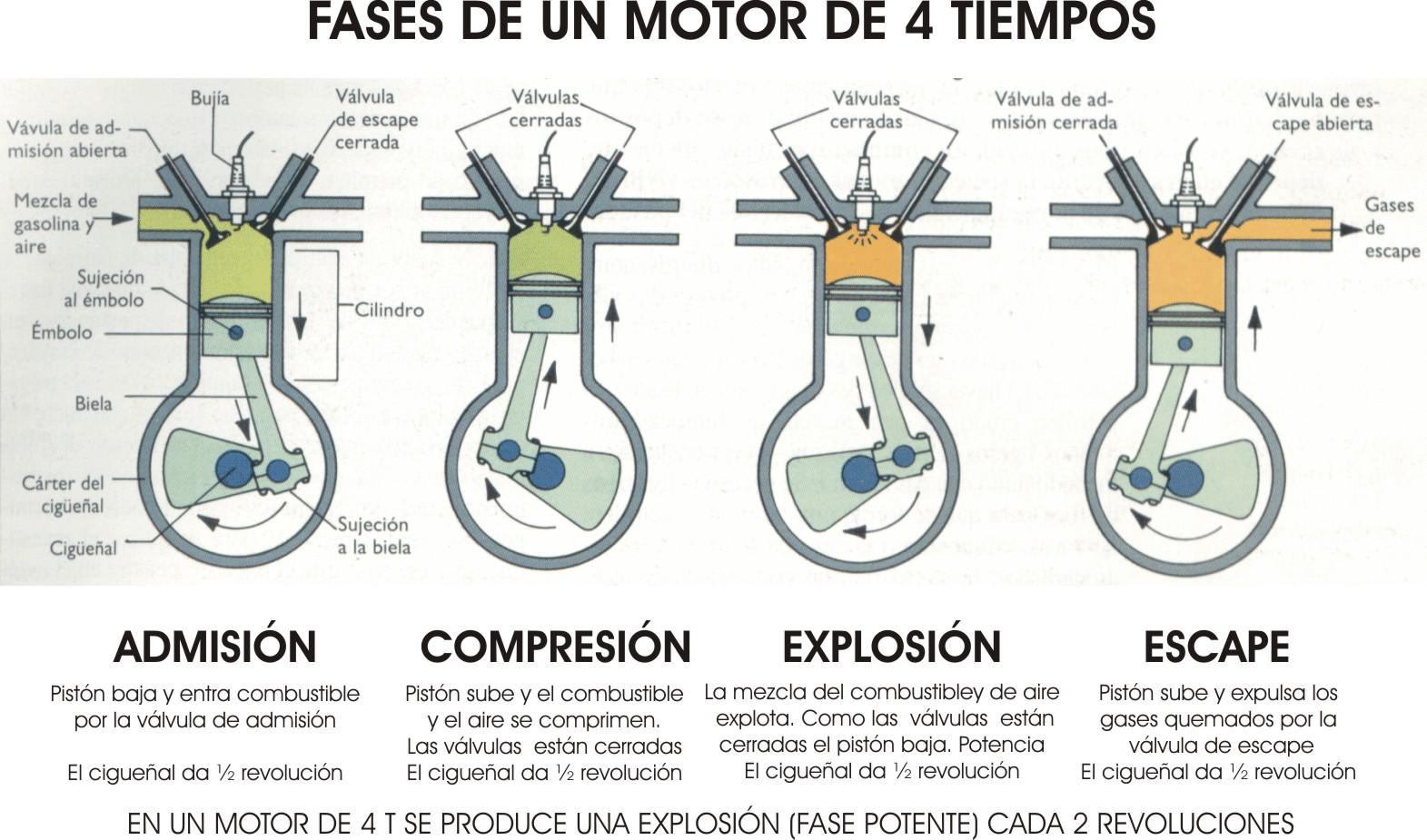 Motor explosion 4 tiempos