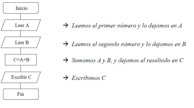 Sumar dos nmeros diagramas de flujo hacer el diagrama de flujo para sumar dos nmeros ledos por teclado y escribir el resultado ccuart Images