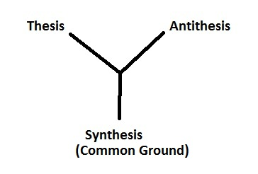 dialectic essay thesis antithesis synthesis Antithese, synthese originally: thesis, antithesis, synthesis) is often used to describe the thought of the hegelian dialectic: thesis, antithesis, synthesis the triad.