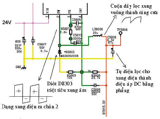 Hình 34 - Chức năng của các linh kiện D3803, L3800 và tụ điện C3808 ở ngơ ra của IC