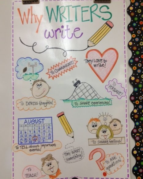 4th grade writing process Expository writing fourth grade writing lessons and prompts expository writing prompts with fiction  (grade 4) the ghost at cave-in-rock (reading level 4 interest.