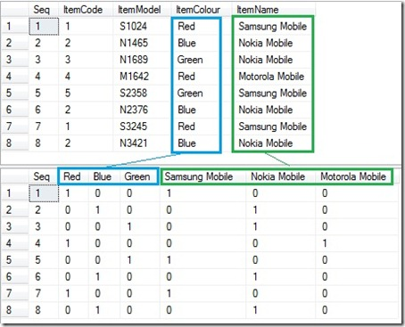 Pivoting On Multiple Columns Sql Server The Sql Ideas
