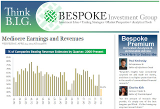 "Screenshot of Bespoke's Think B.I.G. website with their ""Mediocre Earnings and Revenue"" article."