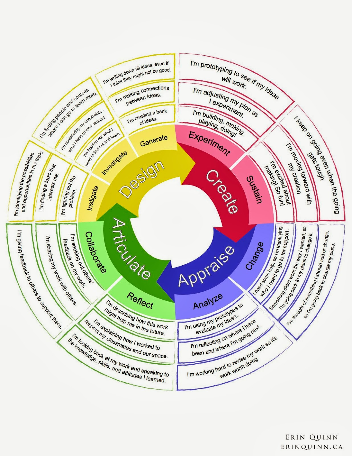 Curriculum Integration Project Tussling With Ideas In Front Of Students Want to be notified of new releases in mtwyford/breaker_assessment_wheel? curriculum integration project blogger