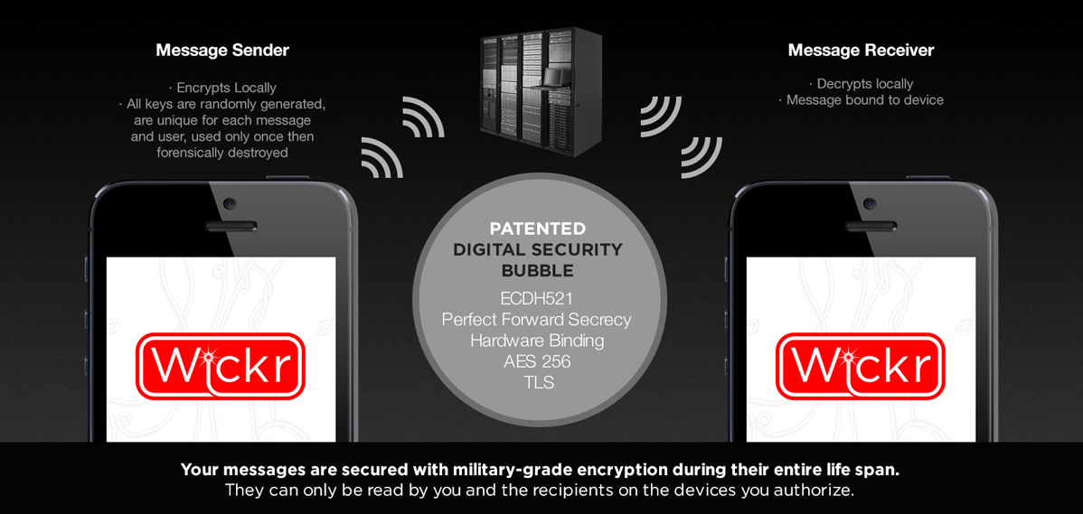 Wickr use military-grade encryption during the message life span