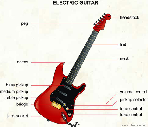 Electric Guitar Diagram.Guitar.Auto Engine Wiring Diagrams