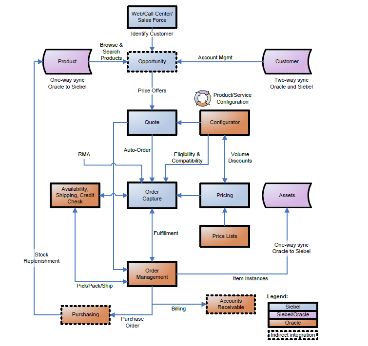 erp system for riordan manufacturing Mrp, mrpii & erp  mrpii - manufacturing resource planning 3  a new  corporate-wide erp system for riordan manufacturing's business.