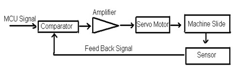Block Diagram of Closed-Loop System