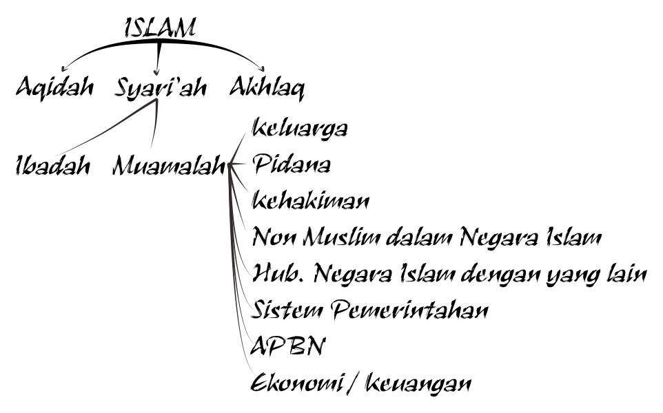 sistem ekonomi syari'ah
