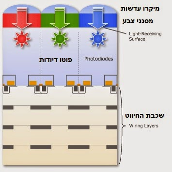 חיישן cmos מסוג - Backside Illumination - BSI