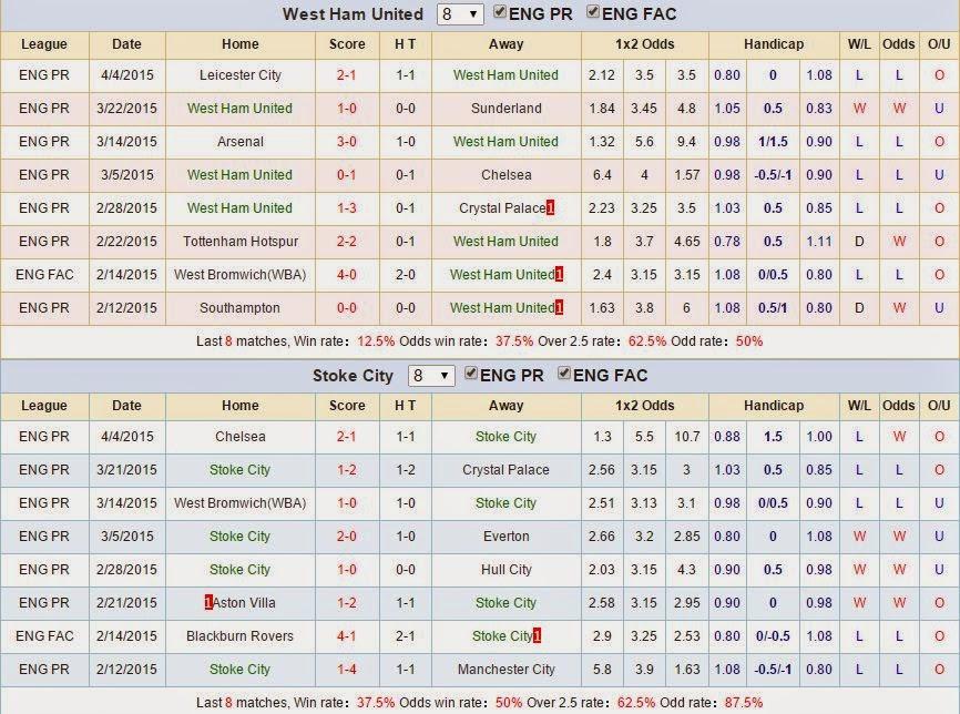 Kèo thơm dự đoán West Ham vs Stoke