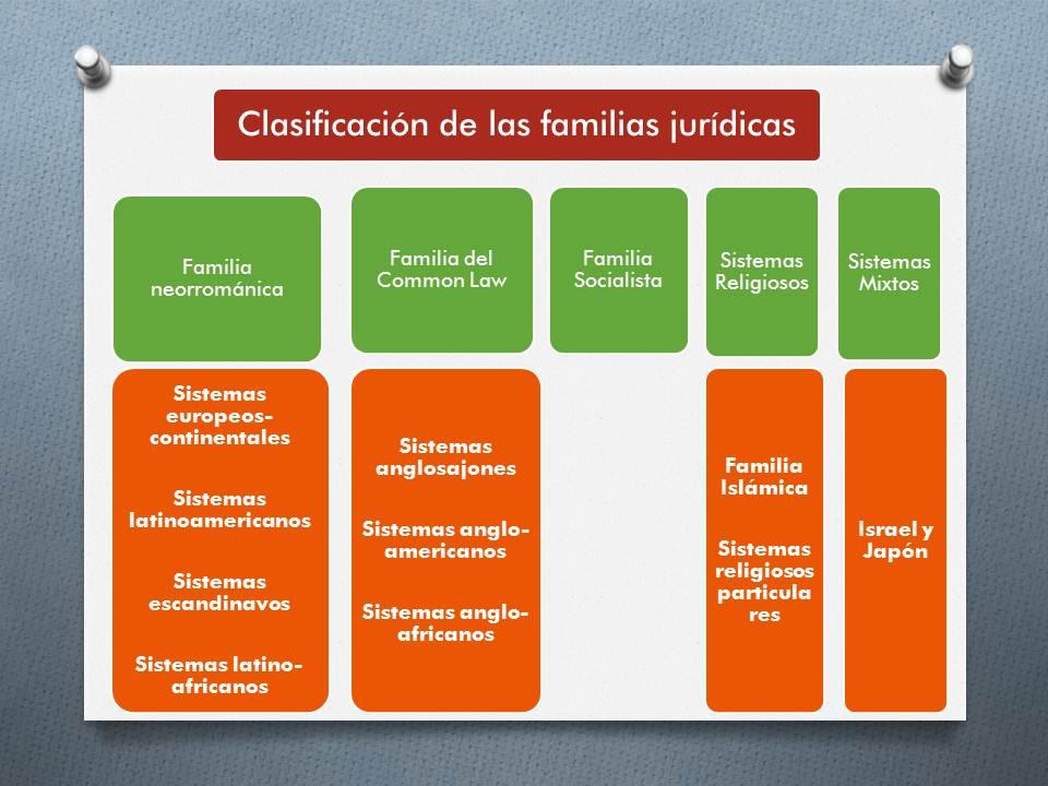 Sistema neorromanista la familia neorrom nica parte for Caracteristicas de los contemporaneos