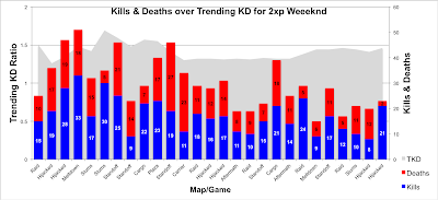 Chart of Kills + Deaths across multiple Black Ops 2 Games, all over the trending KD Ratio