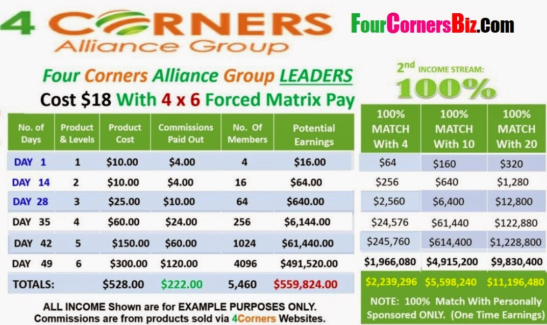 www.fourcornersalliancegroup.com/making-money/affiliate-commissions-and-sponsors-matching-commissions/?a=fourcornersbiz