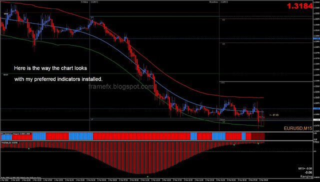 Easy forex system indicator