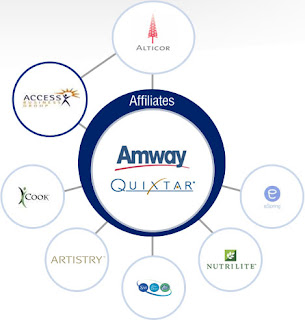 amway s marketing environment Like those of 'scientology', 'amway's' bosses have hidden  your dreams with its multi-level marketing  a separate environment where specific.