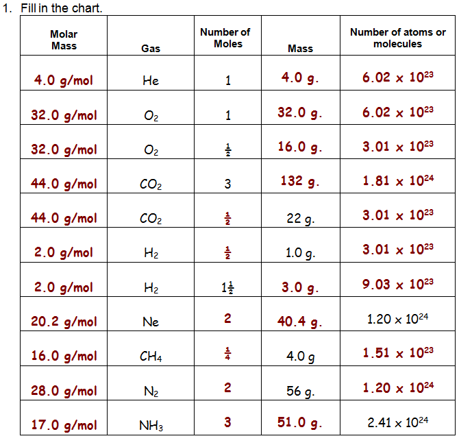 Mr Brueckners Chemistry Class HHS 201112 Mole Worksheet – Mole Worksheet