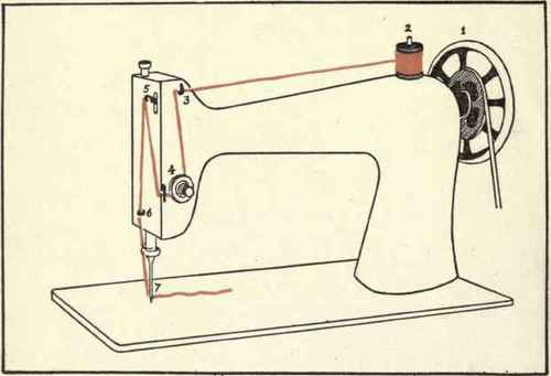 Shopping And Sewing Sewing Tips Threading A Sewing Machine Easy Enchanting Easy Hand Sewing Machine