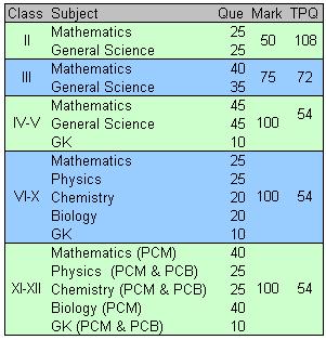 NSTSE exam pattern