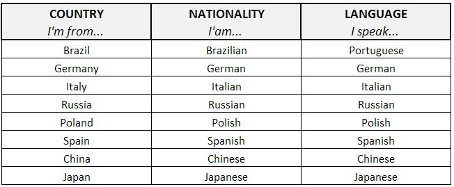 Easy English Vocabulary Countries Nationalities Languages - Countries and languages