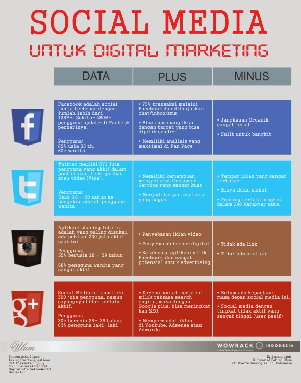 Social Media Bisnis Infografis