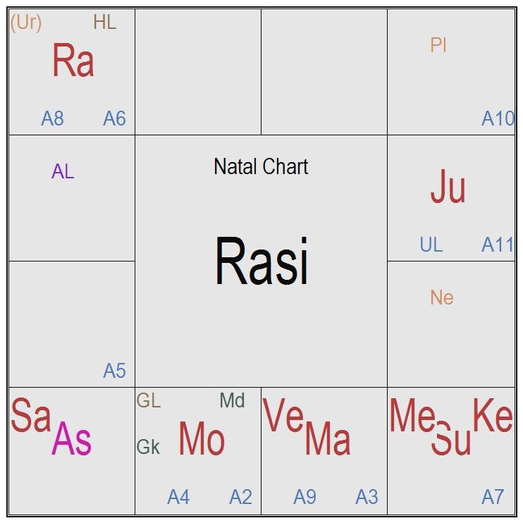 Prajna Surabhi Abdul Kalam Astro Chart