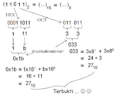 konversi bilangan