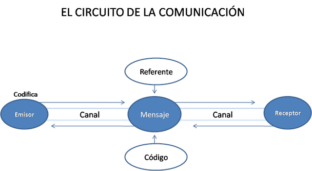 Circuito De La Comunicacion : Lengua