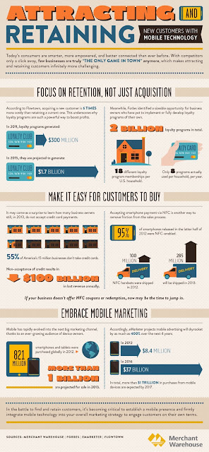 Pulling Retaining Mobile Consumers