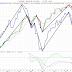 Bostadspriserna har följt börsens rörelser 2005 - 2011