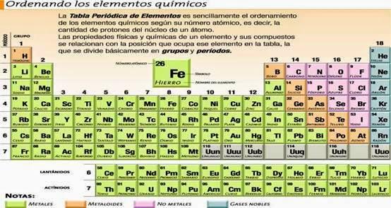 Elementosdelamateria tabla periodica por gill chaverri resultado de imagen para tabla periodica de gil chaverri rodrguez urtaz Image collections