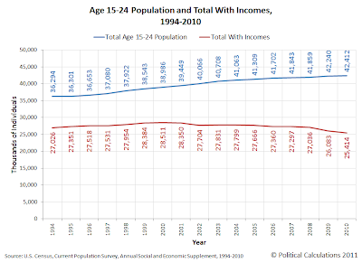 Age 15-24 Population and Total With Incomes, 1994-2010