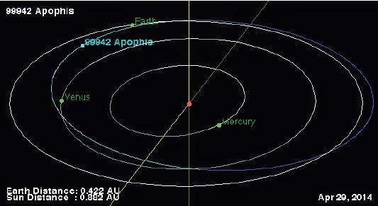 Apophis planetoïde  Wikipedia