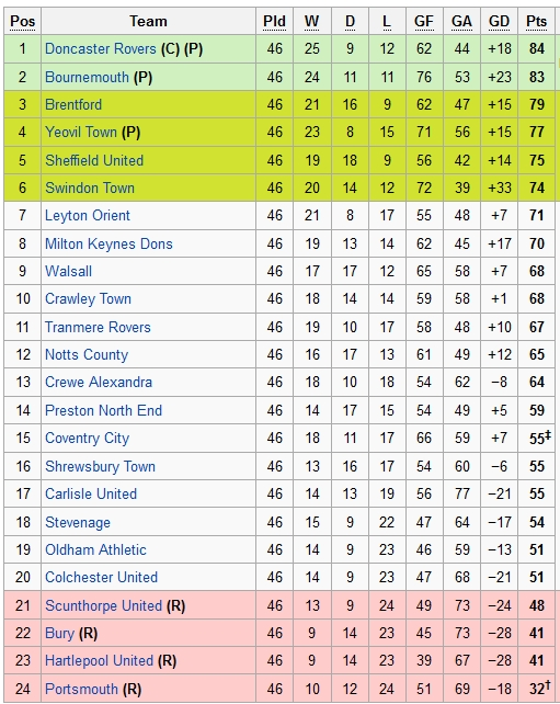 Portsmouth fc 2006 2016 npower league one 39 12 13 for 1 league table