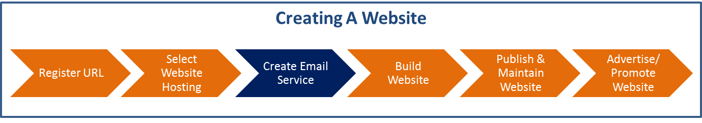 Step3 Of Creating A Website Create Email Service