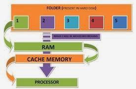 Pengertian dan Kegunaan Cache Memory di Komputer