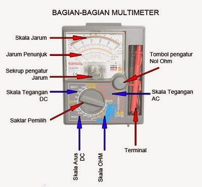 Menggenal Dasar-Dasar MULTIMETER / AVOMETER - giga watt